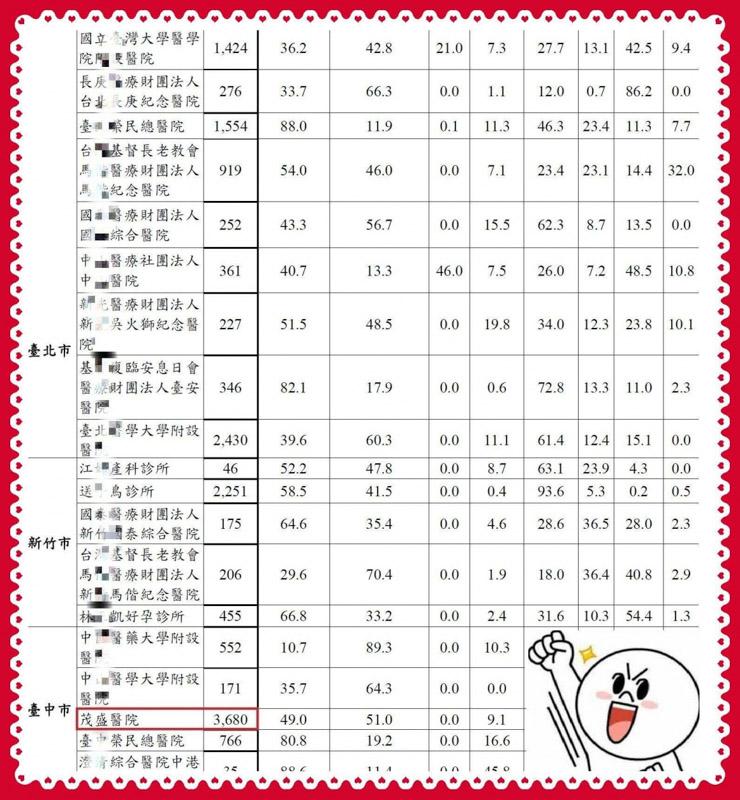 ✦台灣1/3的試管嬰兒都來自茂盛醫院!!